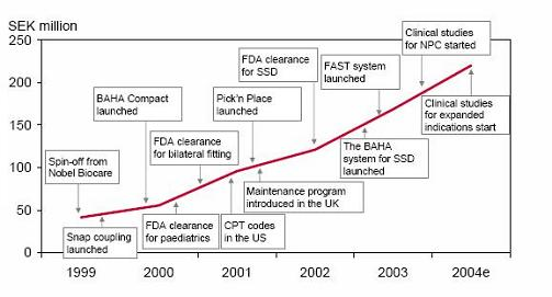 Opbrengsten voor Entific Medical Systems 1999-2004